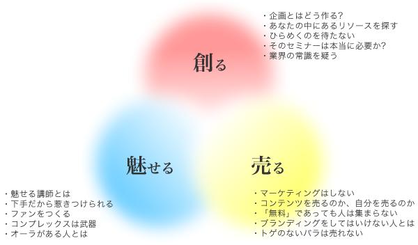 図:講師デビューコンセプト